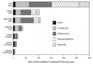 """Figure from """"Energy and Civilization: A History"""" by Vaclav Smil"""